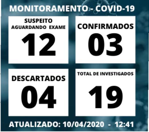 foto de Sobe para três os casos confirmados de Covid-19 em Amparo