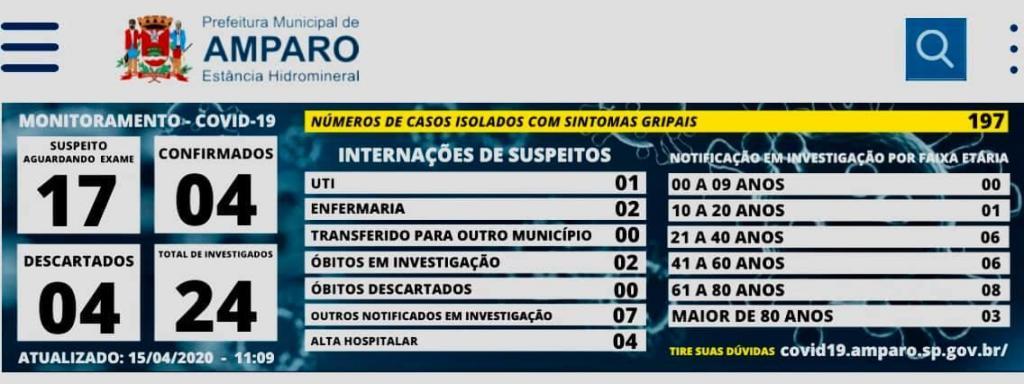foto de Vigilância em Saúde confirma mais um caso de covid-19 em Amparo