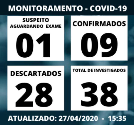 foto de Descartados dois óbitos e quatro casos suspeitos de covid-19
