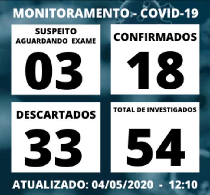 foto de Amparo confirma mais três casos de Covid-19