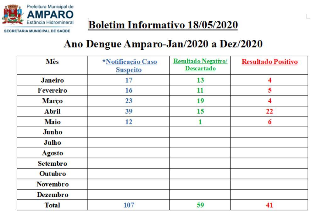 foto de Amparo registra 41 casos de dengue em 2020
