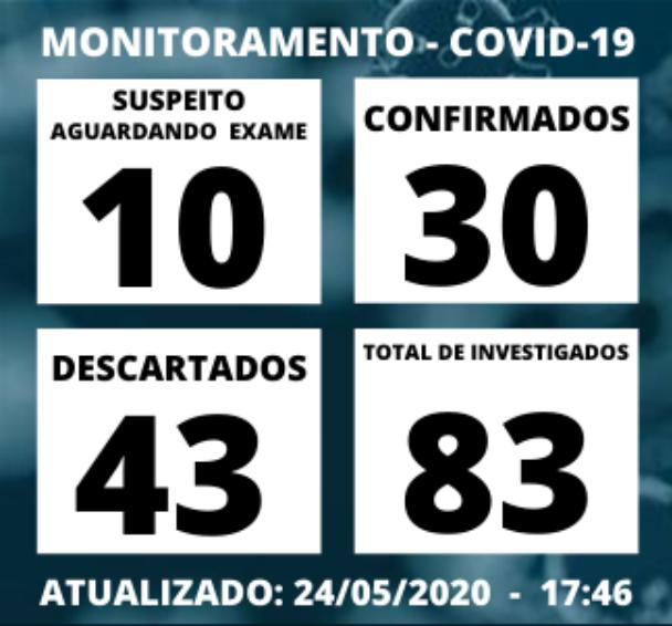 foto de Amparo atinge 30 casos confirmados de Covid-19 e registra segunda morte no final de semana