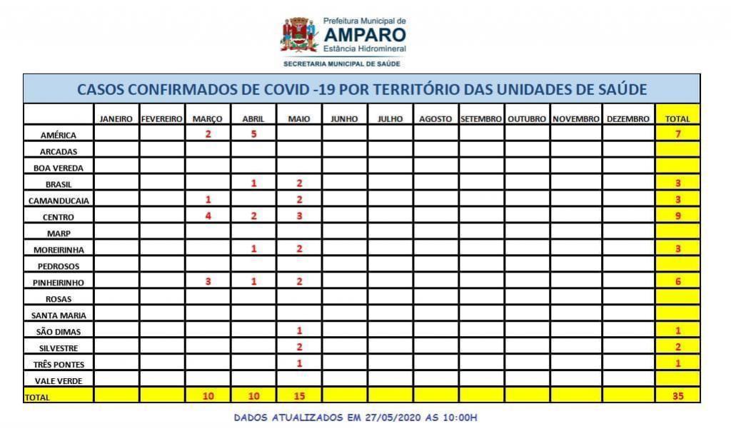 foto de Tabela mostra contaminação de Covid-19 por bairros de Amparo