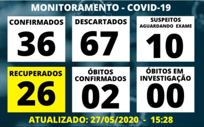 foto de Amparo confirmou oito novos casos de Covid-19 em uma semana e registra maior taxa de ocupação de UTI