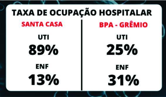 foto de Covid-19 - Taxa de ocupação da UTI da Santa Casa atinge 89%