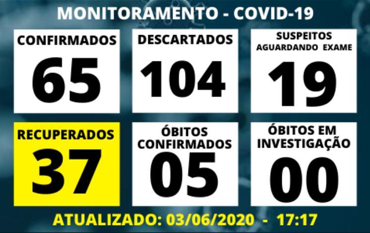 foto de 10 novos casos de Covid-19 em apenas 24h em Amparo