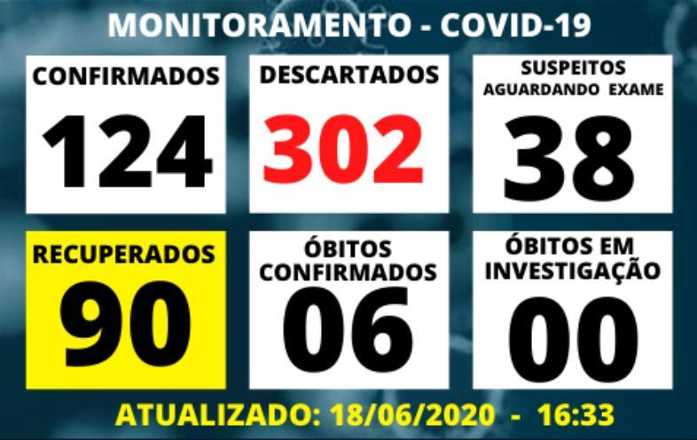 foto de Amparo registra nove novos casos de Covid-19 em 24 horas e leitos da Santa Casa voltam a preocupar