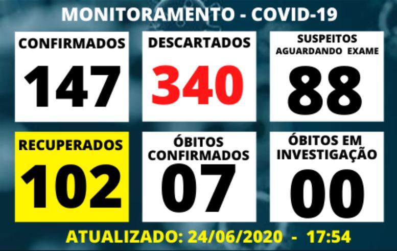 foto de Amparo registra 23 novos casos de Covid-19 em sete dias e um óbito