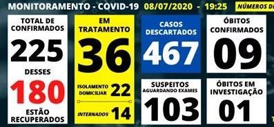 foto de Amparo registrou 40 novos casos da Covid-19 nos primeiros dias de julho