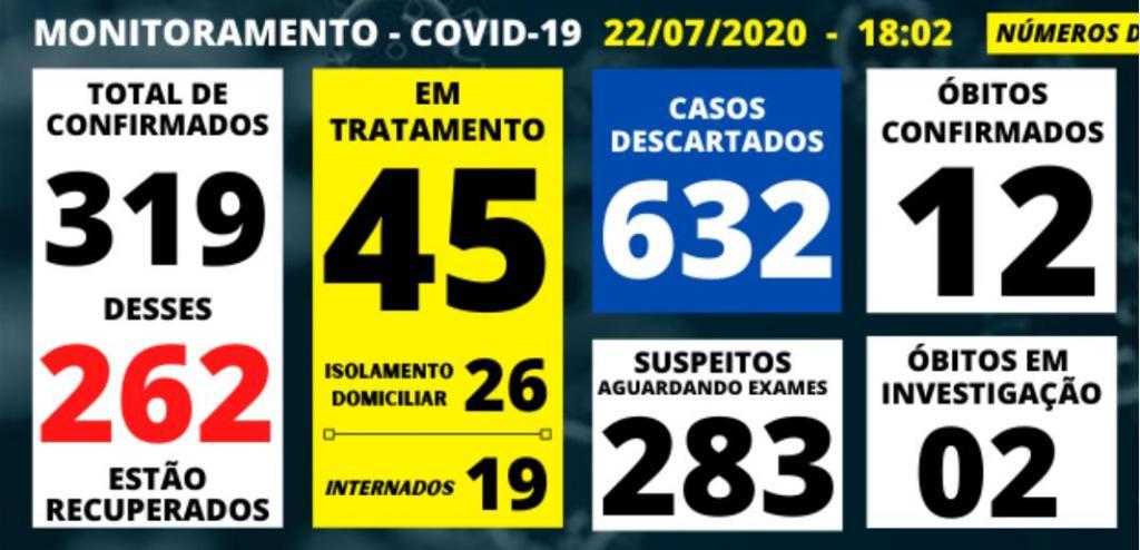 foto de Amparo ultrapassa 300 casos confirmados de Covid-19 e chega a 12 mortes