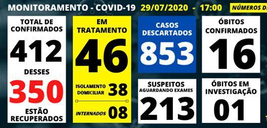 foto de Amparo confirma quatro óbitos por Covid-19 nos últimos sete dias e passa dos 400 casos confirmados