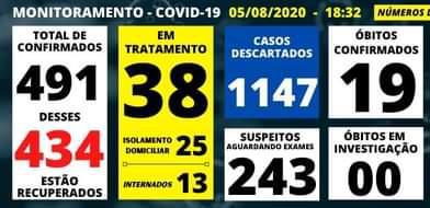 foto de Amparo confirma 79 novos casos de Covid-19 nos últimos sete dias e total de mortes chega a 19