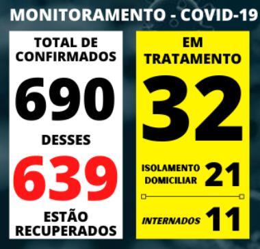 foto de Registros de casos de Covid-19 seguem diminuindo em Amparo