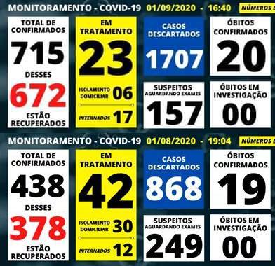 foto de Amparo confirmou 277 casos e um óbito por Covid-19 no mês de agosto