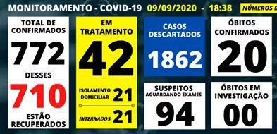 foto de Amparo confirmou 57 casos de Covid-19 e descartou 155 nos primeiros nove dias de setembro