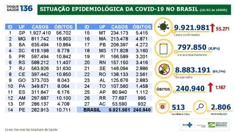 foto de Brasil registra 8.883.191 milhões de pessoas recuperadas