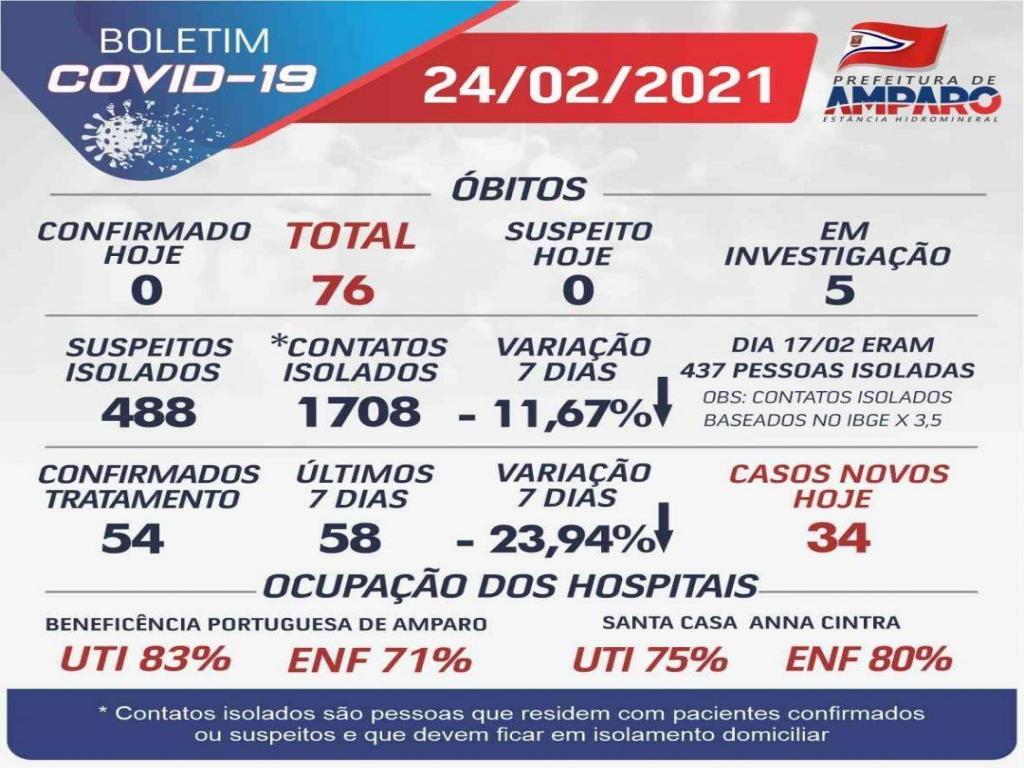 foto de Pela primeira vez Amparo registra mais pacientes internados com Covid-19 de cidades da região