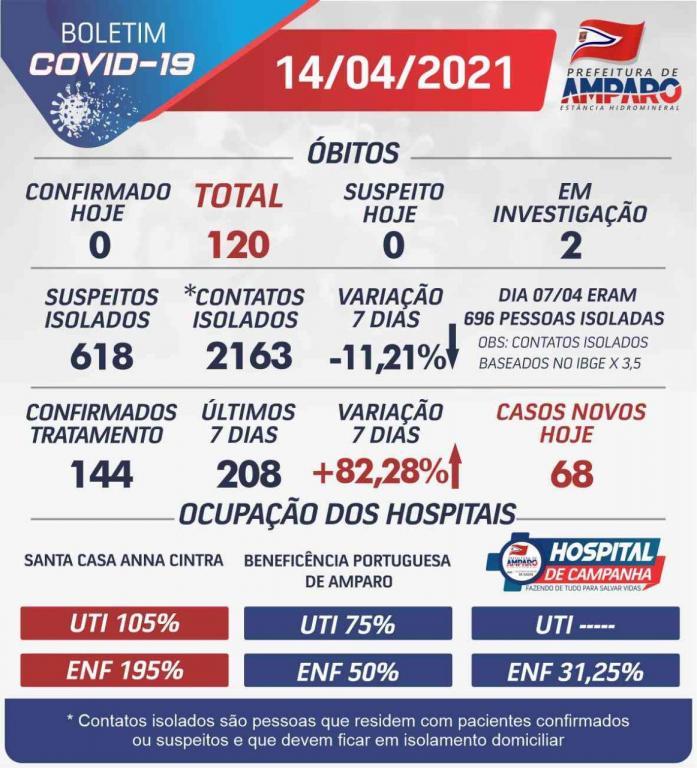 foto de Amparo registra quase mil novos casos de Covid-19 em 45 dias