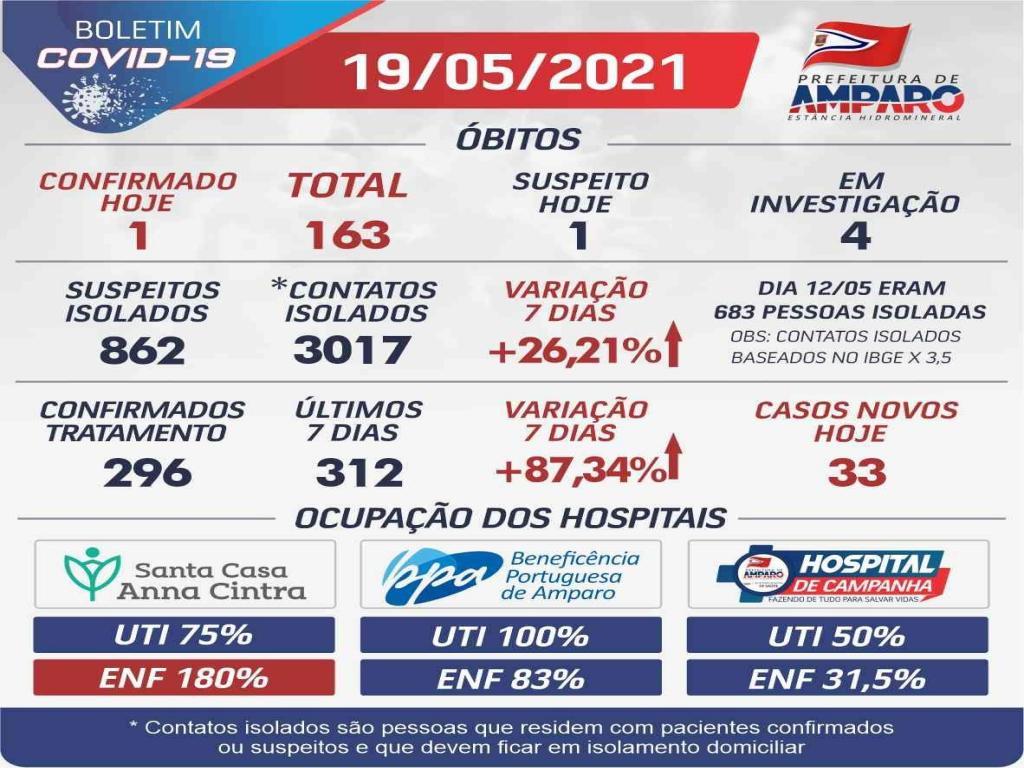 foto de Amparo registrou aumento em todas as estatísticas do Boletim Covid-19 e ultrapassou marca de 5 mil casos