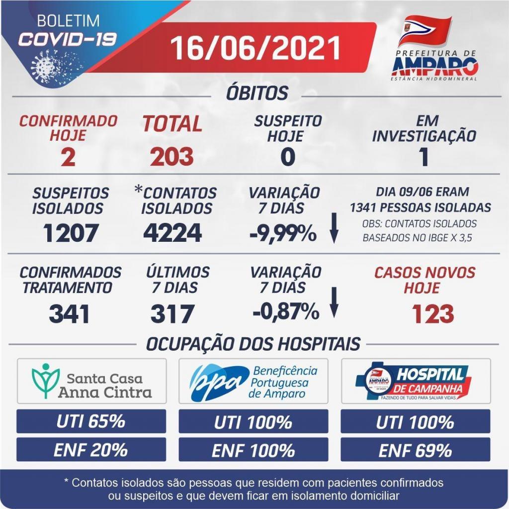 foto de Amparo ultrapassa marca dos 6 mil casos de Covid-19 e 200 mortes