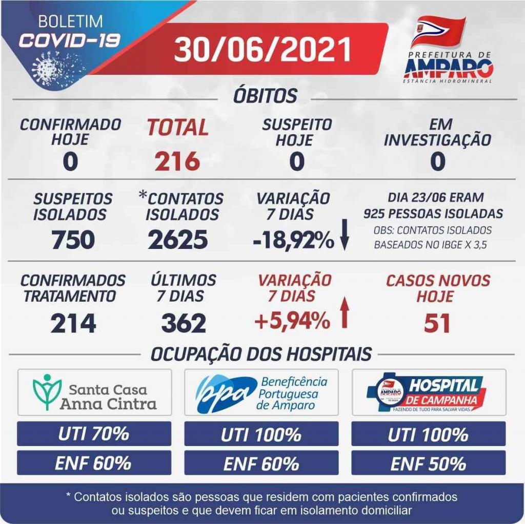foto de Mês de junho registra quase 1400 novos casos de Covid-19 e 36 mortes