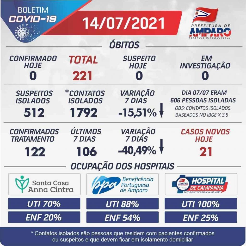 foto de Números de Covid-19 seguem diminuindo em Amparo
