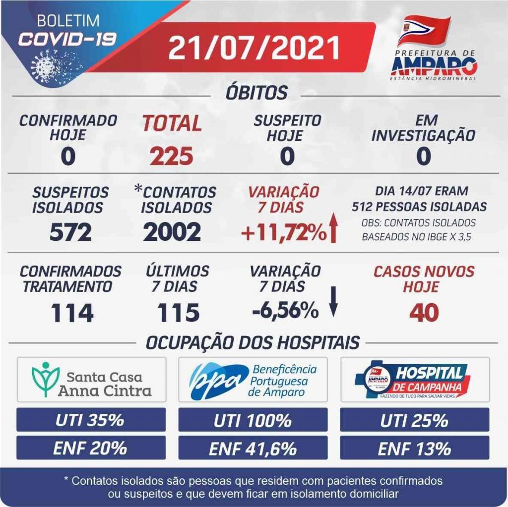 foto de Amparo registra 115 novos casos de Covid-19 e quatro óbitos