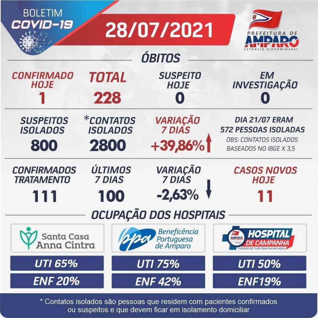 foto de Taxa de ocupação dos leitos Covid-19 seguem caindo em Amparo